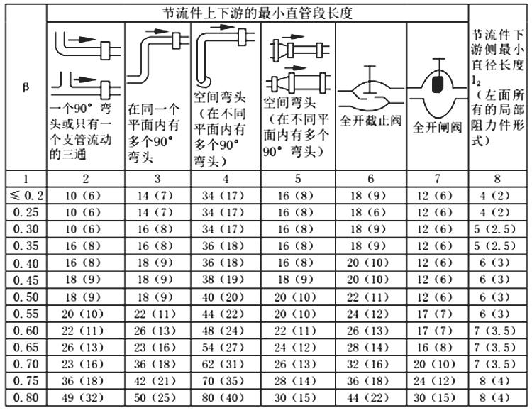孔板流量計安裝要求