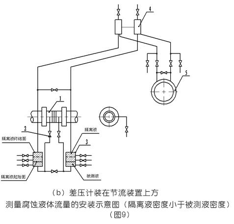 測量腐蝕液體流量的安裝示意圖