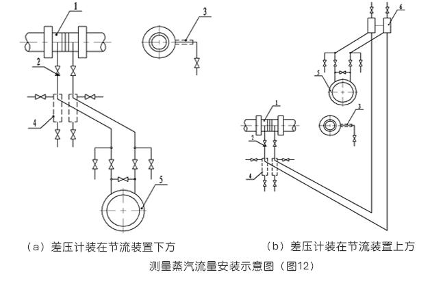 孔板流量計測量蒸汽流量的安裝示意圖